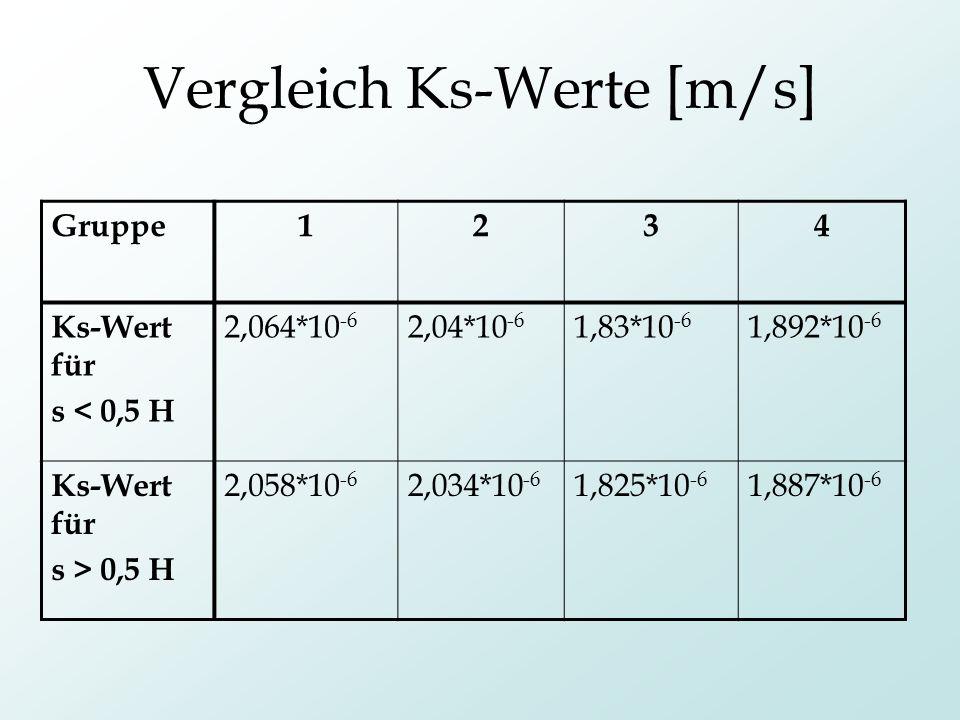 Vergleich Ks-Werte [m/s]